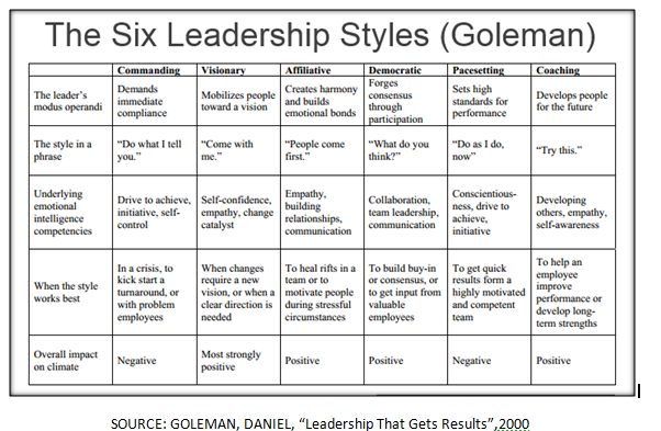 basic leadership styles